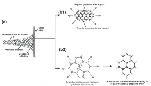초음속으로 그래핀 입자를 표면에 발사하면 운동에너지 때문에 그래핀이 여러방향으로 펼쳐지며 격자구조가 재생된다. - 고려대 기계공학부 제공